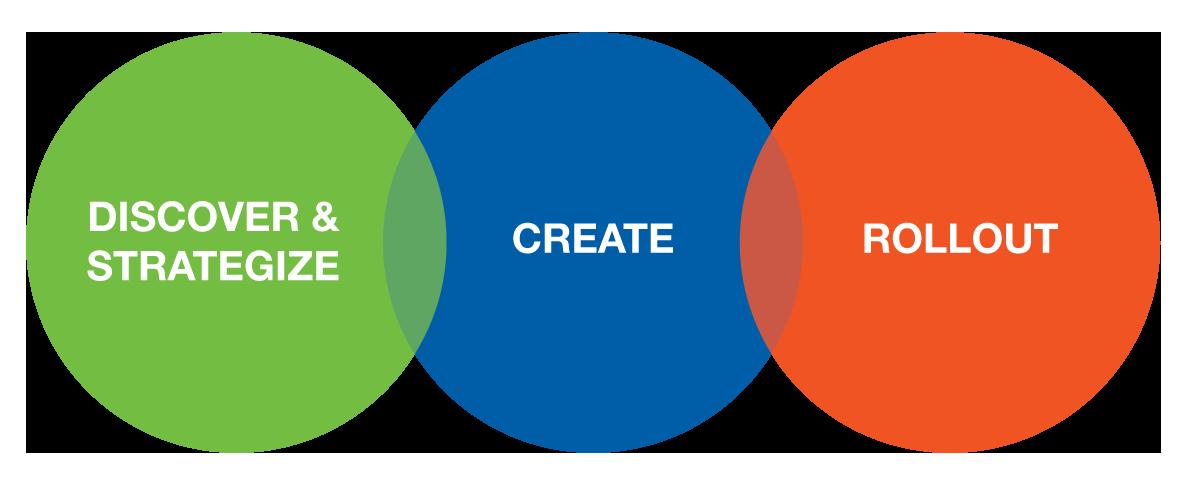 Process-Circles